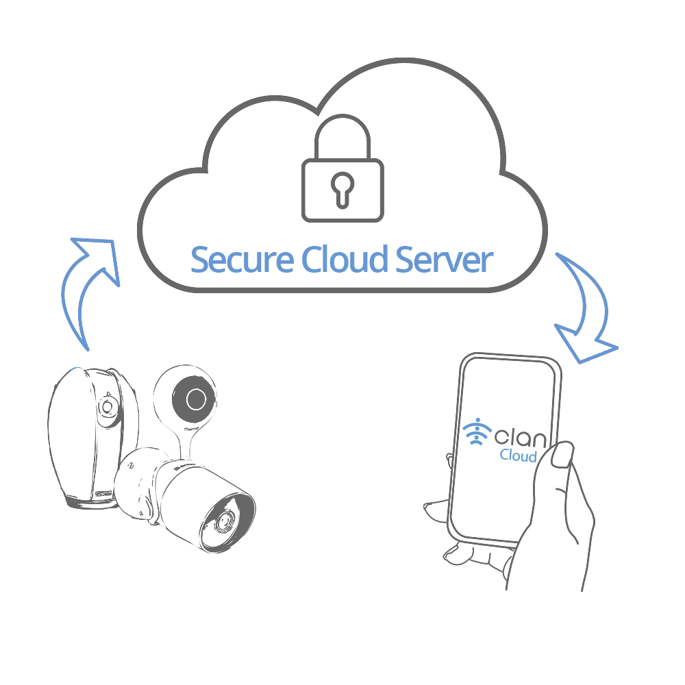 Clan Cloud Storage